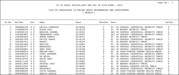 SSC CPO SI ASI Final Result Female Candidates
