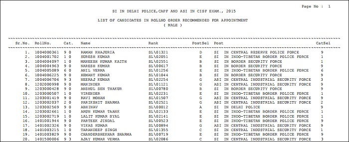 SSC CPO SI ASI Final Result Male Candidates