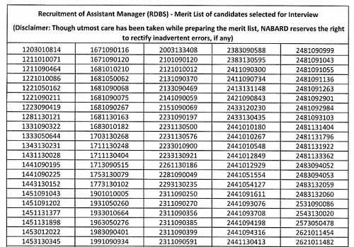 NABARD Merit List - Assistant Manager