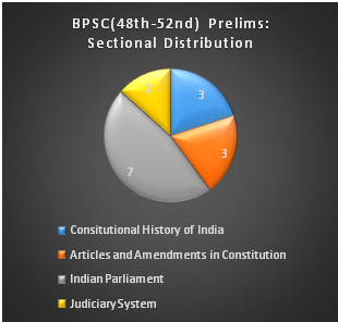 BPSC Questions 2008 Polity