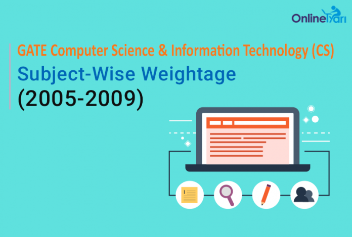 GATE Computer Science Subject Weightage (2005-2009)
